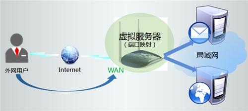 TP-Link TL-WR1041N 无线路由器虚拟服务器设置方法 路由器