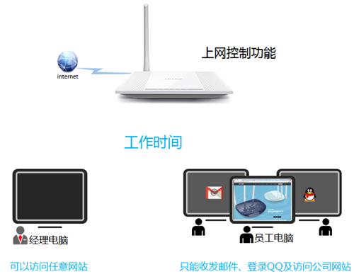TP-Link TL-WR745N 无线路由器上网控制管控网络权限设置 路由器